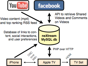 Information ecology nextream nextream leverages existing social networks and content sources to retrieve and determine content to show to each user the nextream database holds user ccuart Gallery